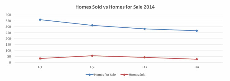 Smith Lake Home Sales 2014