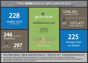 2016 Smith Lake Home Sale Report