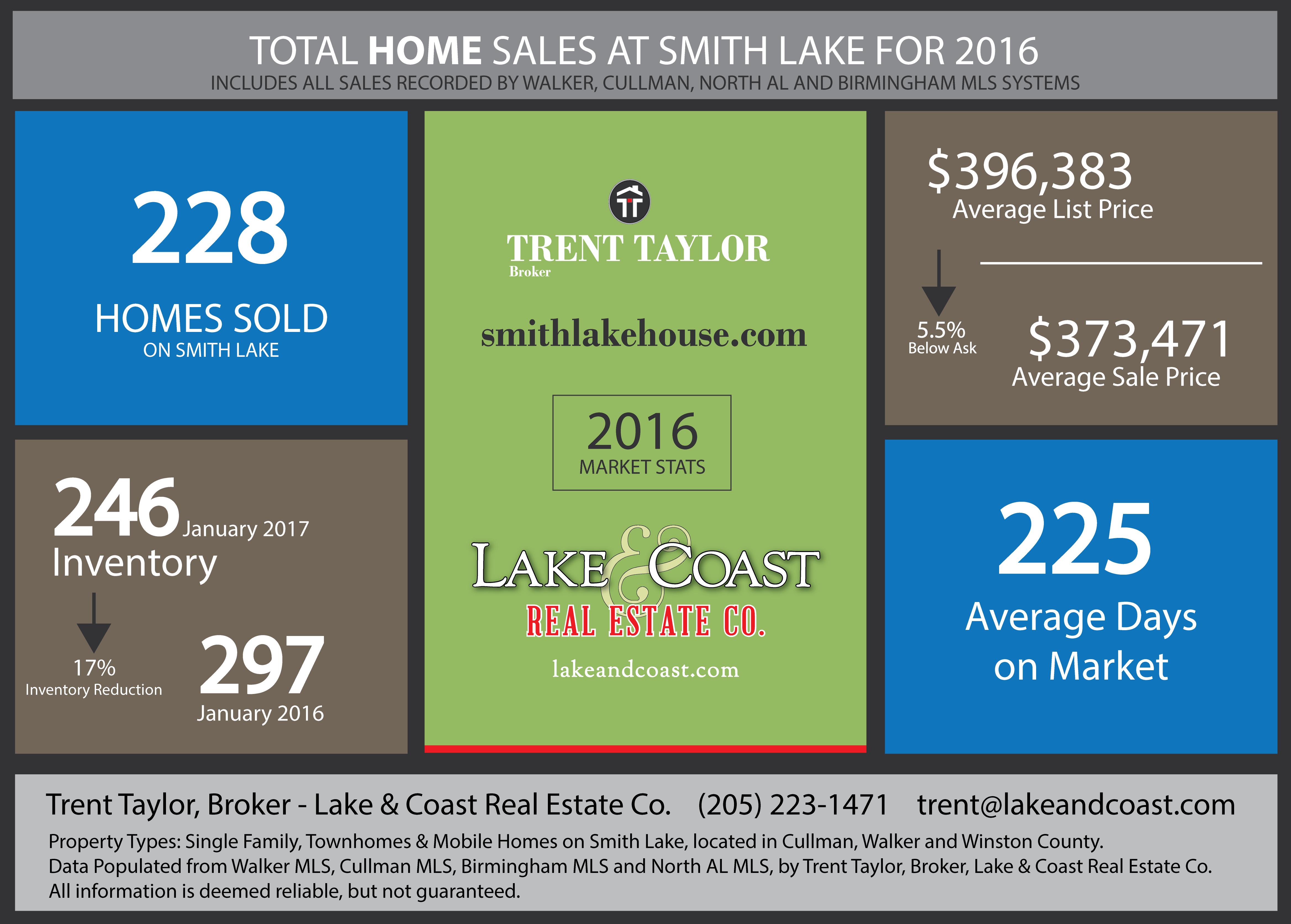 2016 Smith Lake Home Sale Report