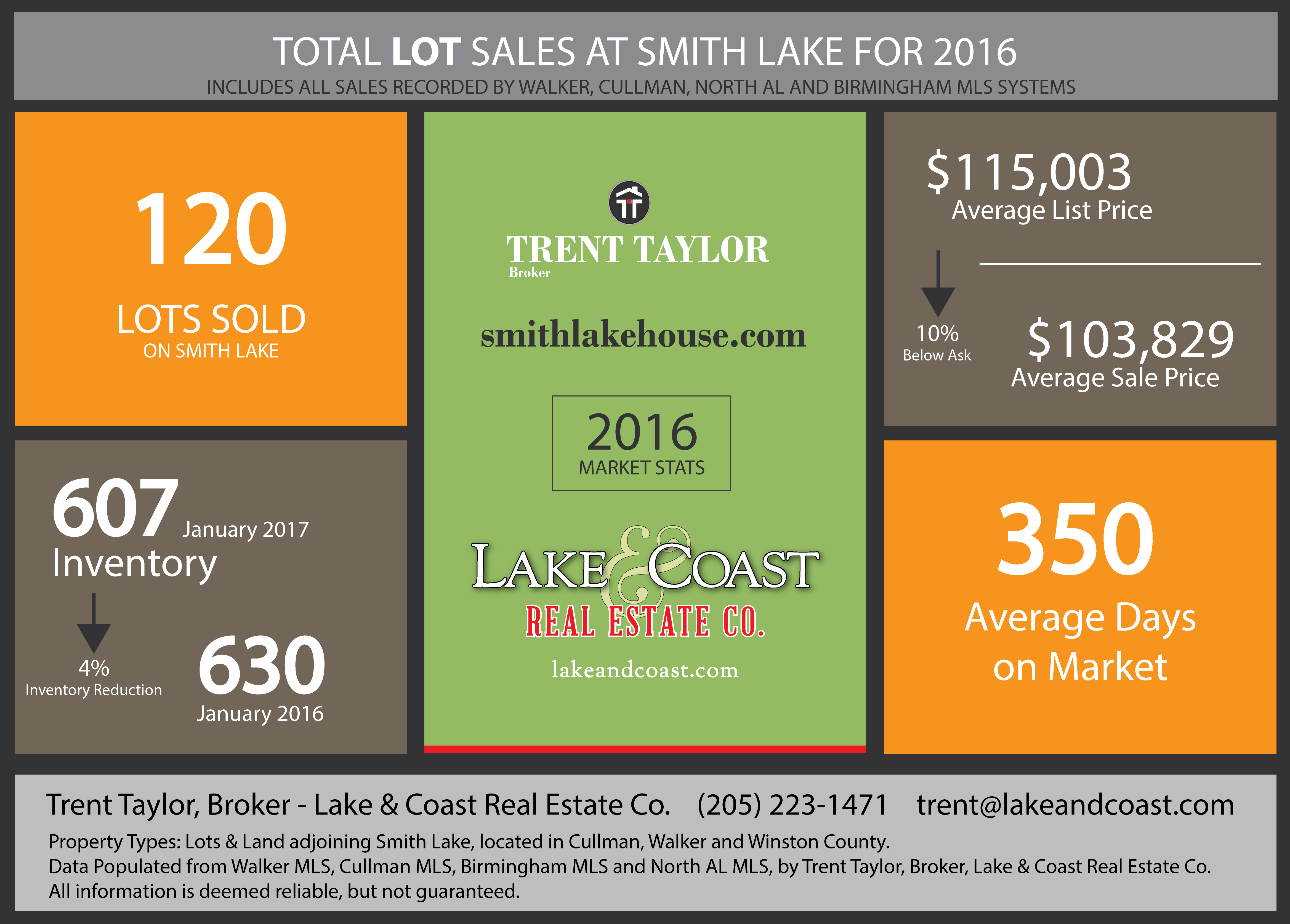 Smith Lake Lots Sales for 2016